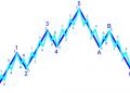 Lý thuyết sóng Elliott (Elliott Wave)